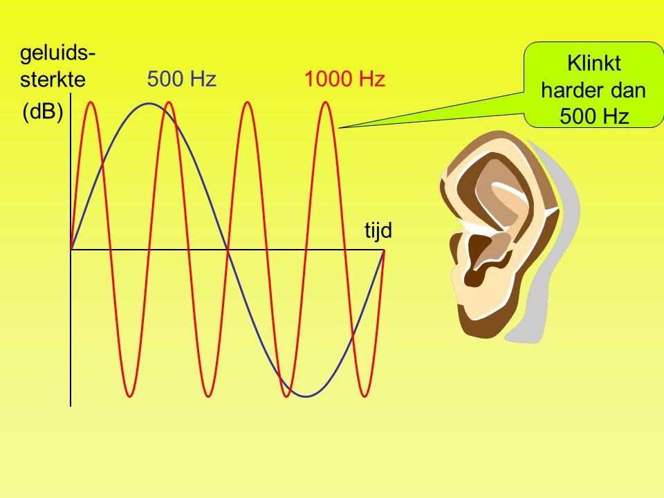 tijd geluids- sterkte (dB) 1000 Hz500 Hz Klinkt harder dan 500 Hz
