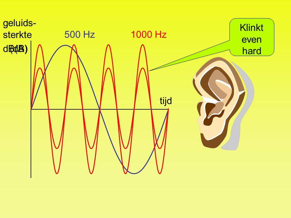 tijd geluids- sterkte (dB) 1000 Hz500 Hz Klinkt even hard dB(A)