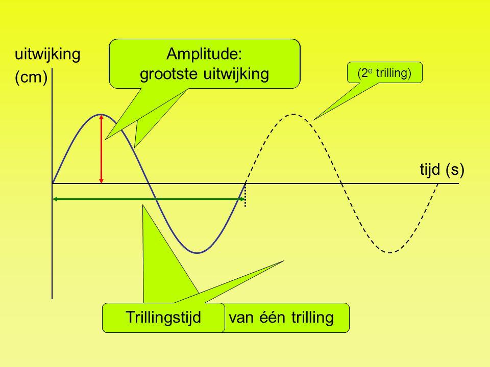 tijd (s) uitwijking (cm) Trillingstijd: tijd van één trilling Trillingstijd Eén trilling: één keer op en neer. (2 e trilling) Amplitude: grootste uitw