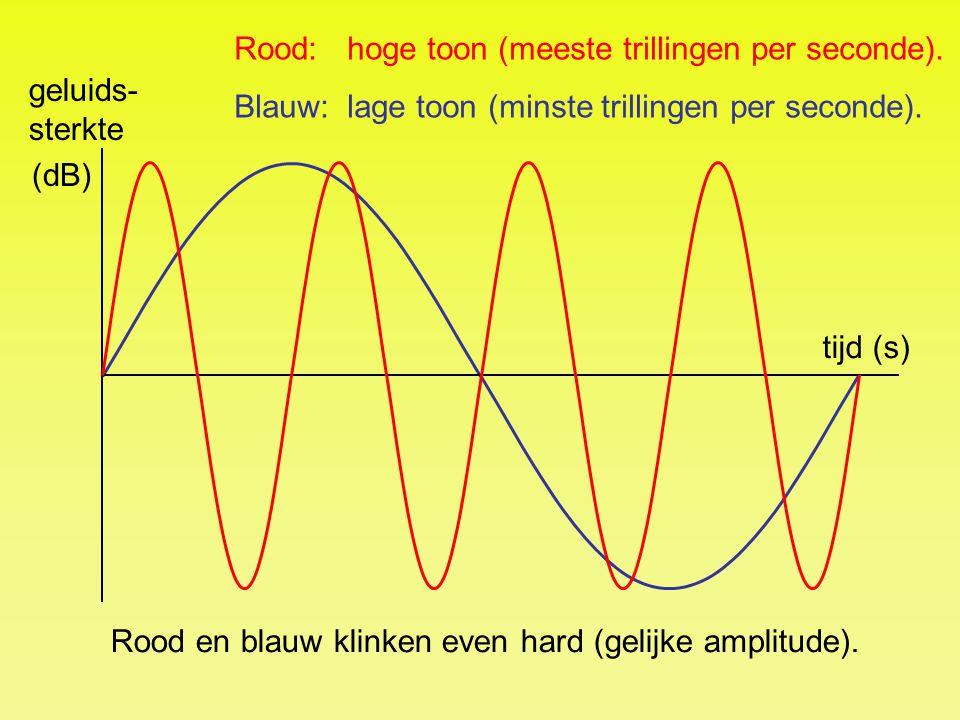 tijd (s) geluids- sterkte (dB) Rood:hoge toon (meeste trillingen per seconde). Blauw:lage toon (minste trillingen per seconde). Rood en blauw klinken