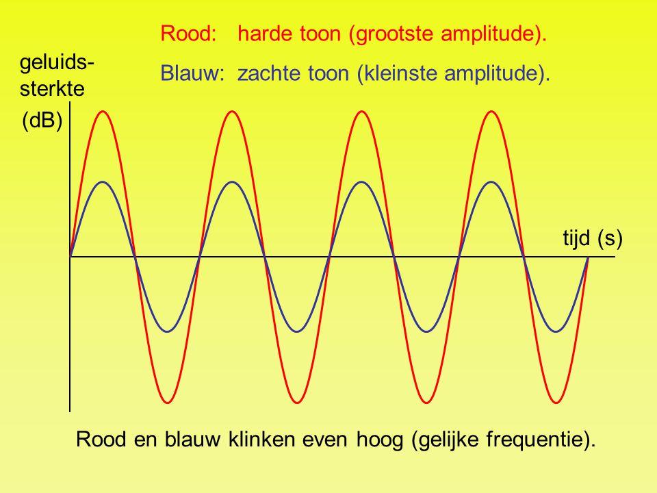 tijd (s) geluids- sterkte (dB) Rood:harde toon (grootste amplitude). Blauw:zachte toon (kleinste amplitude). Rood en blauw klinken even hoog (gelijke