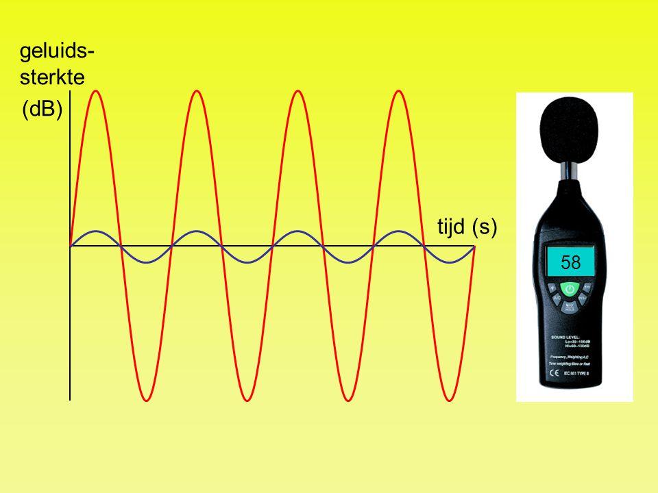 tijd (s) geluids- sterkte (dB) 48 58