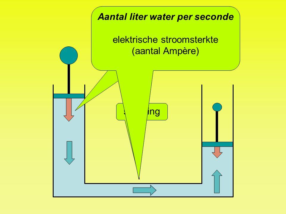 Druk op water elektrische spanning (aantal Volt) stroming Aantal liter water per seconde elektrische stroomsterkte (aantal Ampère)
