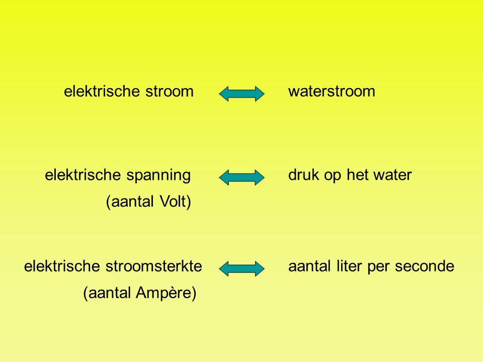elektrische stroom waterstroom elektrische spanning druk op het water elektrische stroomsterkte aantal liter per seconde (aantal Volt) (aantal Ampère)