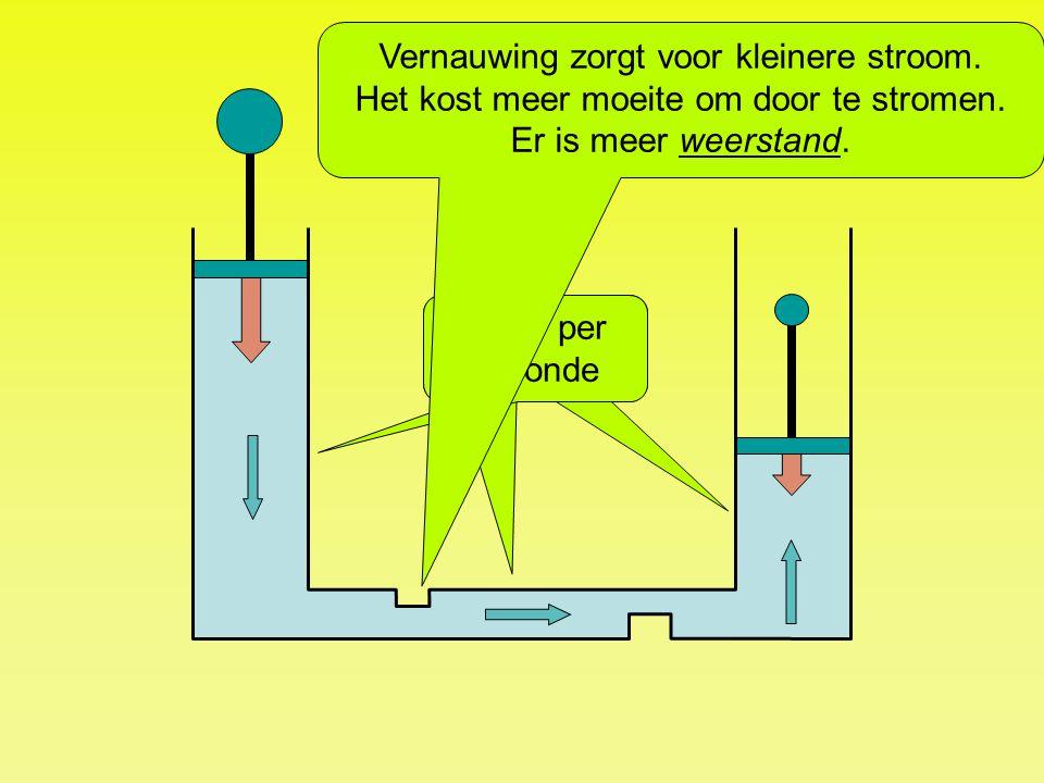 4 liter per seconde Vernauwing zorgt voor kleinere stroom. Het kost meer moeite om door te stromen. Er is meer weerstand.