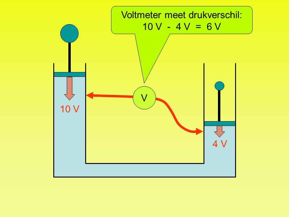 V Voltmeter meet drukverschil: 10 V - 4 V = 6 V 10 V 4 V