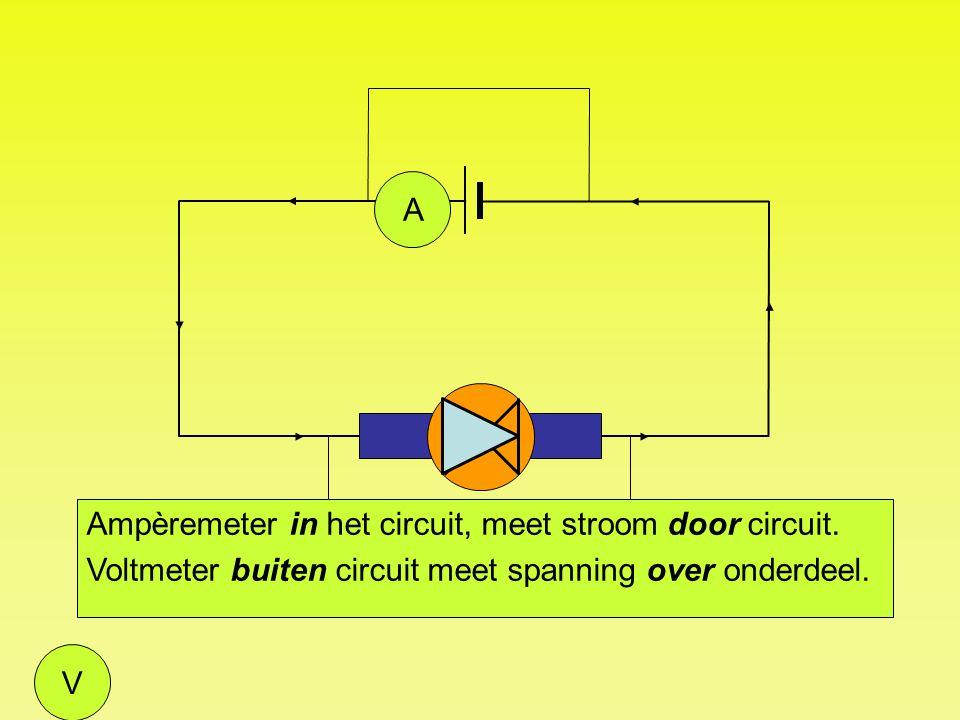 V Ampèremeter in het circuit, meet stroom door circuit. Voltmeter buiten circuit meet spanning over onderdeel. A