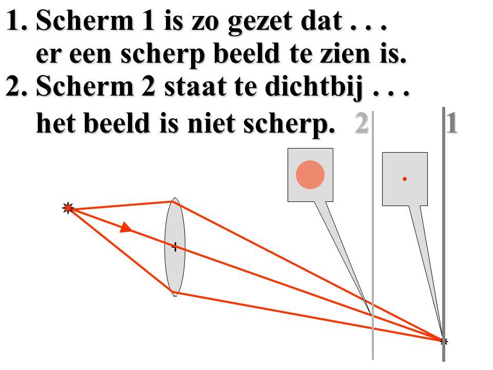 Let op bij een lens geldt als gevolg van de loop van de stralen het volgende: a.