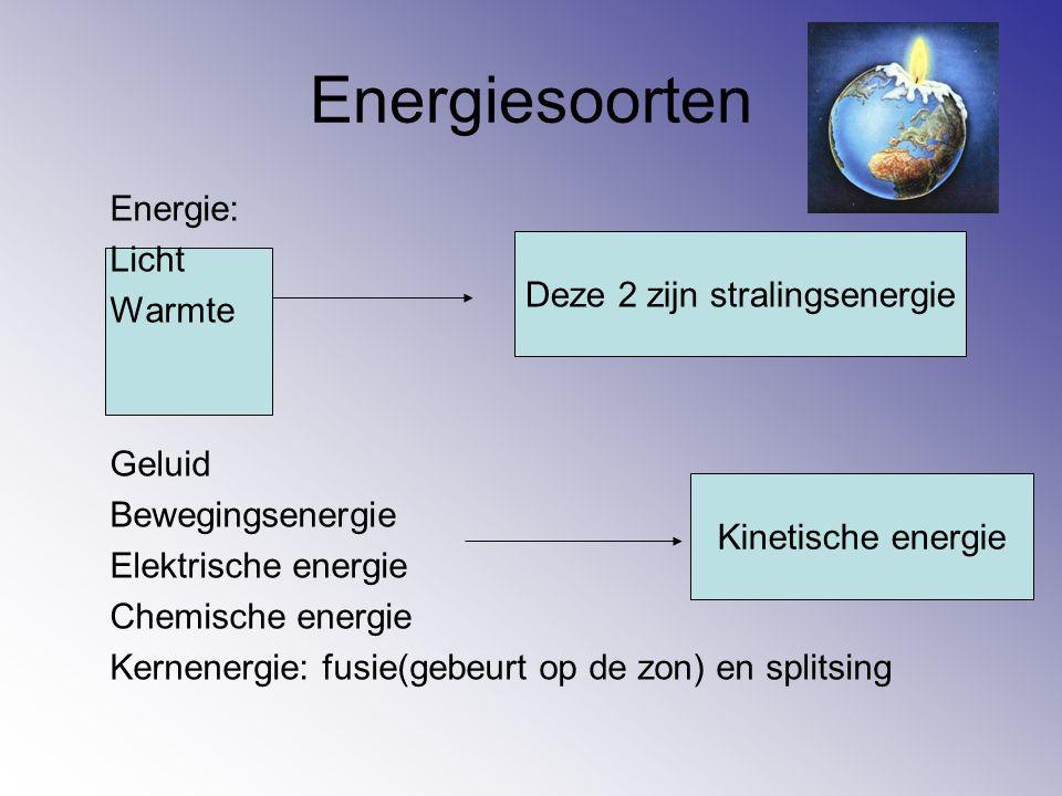 Energiesoorten Energie: Licht Warmte Geluid Bewegingsenergie Elektrische energie Chemische energie Kernenergie: fusie(gebeurt op de zon) en splitsing