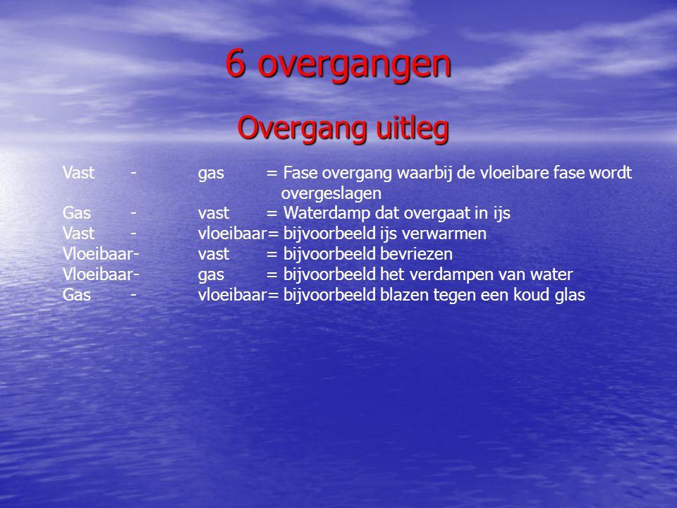 6 overgangen Overgang uitleg Overgang uitleg Vast-gas= Fase overgang waarbij de vloeibare fase wordt overgeslagen Gas-vast= Waterdamp dat overgaat in