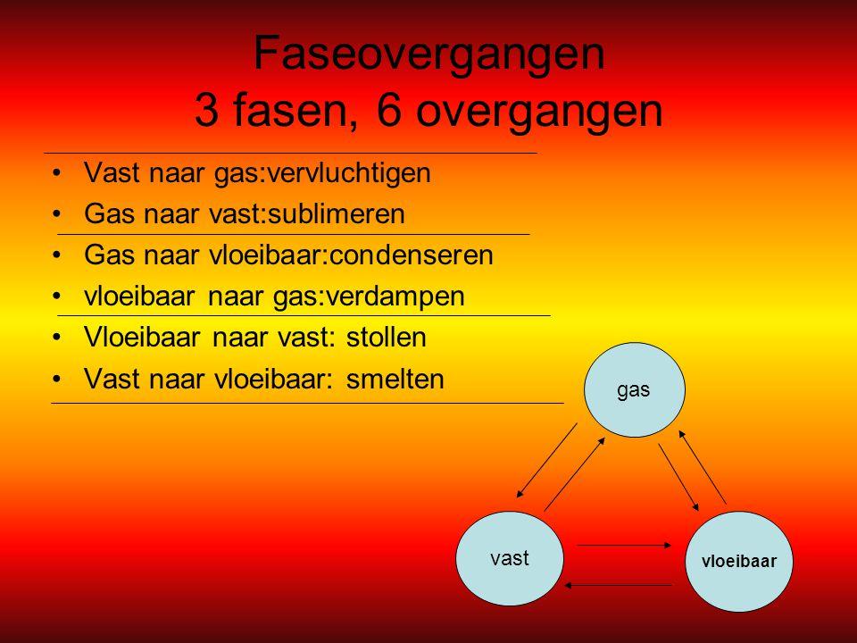 Faseovergangen 3 fasen, 6 overgangen Vast naar gas:vervluchtigen Gas naar vast:sublimeren Gas naar vloeibaar:condenseren vloeibaar naar gas:verdampen