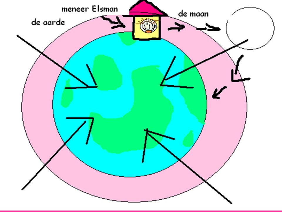 Zwaartekracht : De aarde heeft een aantrekkingskracht. Als de raket waar meneer Elsman in zit niet een parachuutje bij zich had,had de aarde zo hard a