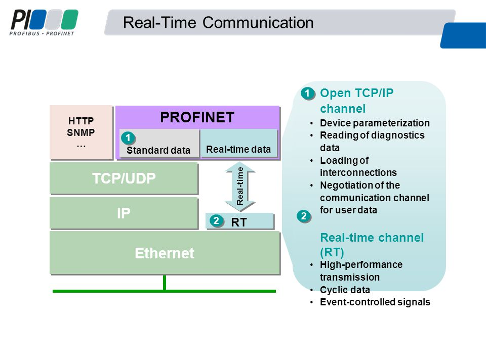 Real-Time Communication Open TCP/IP channel Device parameterization Reading of diagnostics data Loading of interconnections Negotiation of the communication channel for user data Real-time channel (RT) High-performance transmission Cyclic data Event-controlled signals PROFINET HTTP SNMP … IP Ethernet TCP/UDP Real-time Standard data Real-time data RT 1 1 1 1 2 2 2 2