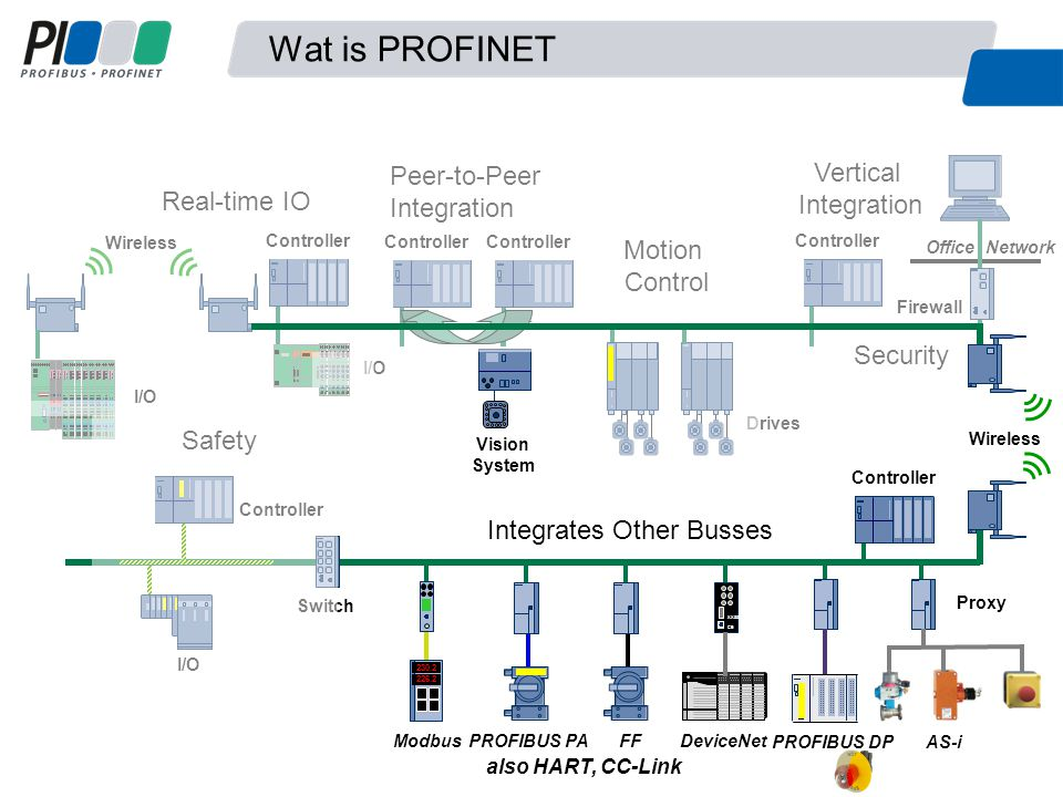 Wat is PROFINET I/O Wireless Real-time IO Controller I/O Controller Peer-to-Peer Integration Motion Control Drives Office Network Controller Vertical Integration Firewall Security Vision System Integrates Other Busses Safety Controller I/O Controller 230.2 226.2 Modbus PROFIBUS PAFF Allen-Bradley XX55 CE DeviceNet PROFIBUS DP AS-i Proxy Switch also HART, CC-Link Wireless