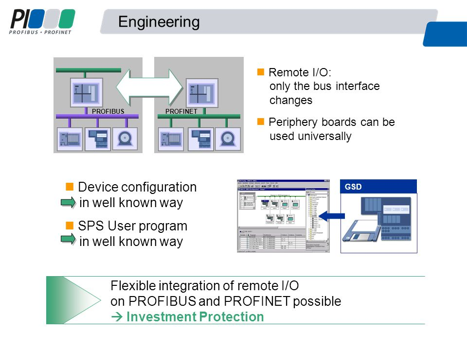 Flexible integration of remote I/O on PROFIBUS and PROFINET possible  Investment Protection Device configuration in well known way SPS User program in well known way GSD Remote I/O: only the bus interface changes Periphery boards can be used universally PROFIBUS PROFINET Engineering