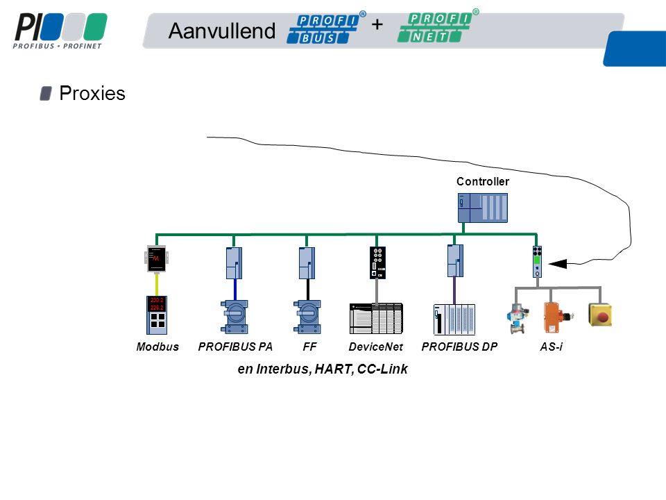 Aanvullend Proxies Controller PROFIBUS PAFF Allen-Bradley XX55 CE DeviceNet PROFIBUS DPAS-i en Interbus, HART, CC-Link 230.2 226.2 Modbus W +