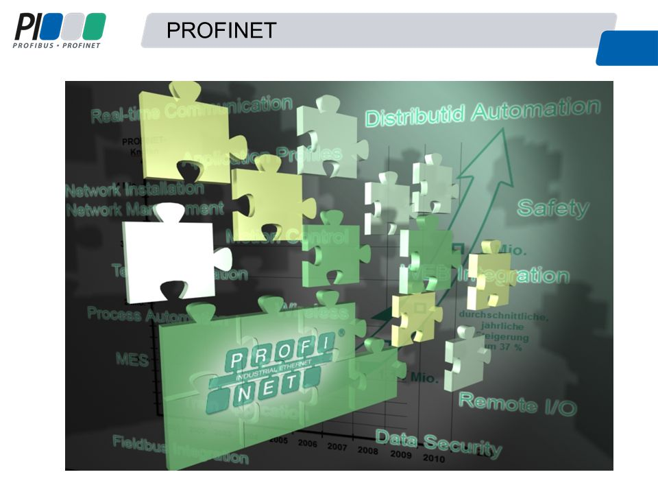 WGs, die PROFINET aufgenommen haben Innovative Power of PI Over 600 employees worldwide in more than 50 working groups: this innovative power ensures the technological future of PROFIBUS and PROFINET