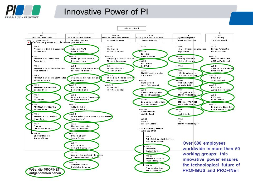 Flexible integration of remote I/O on PROFIBUS and PROFINET possible  Investment Protection Device configuration in well known way SPS User program in well known way GSD Remote I/O: only the bus interface changes Periphery boards can be used universally PROFIBUS PROFINET Engineering