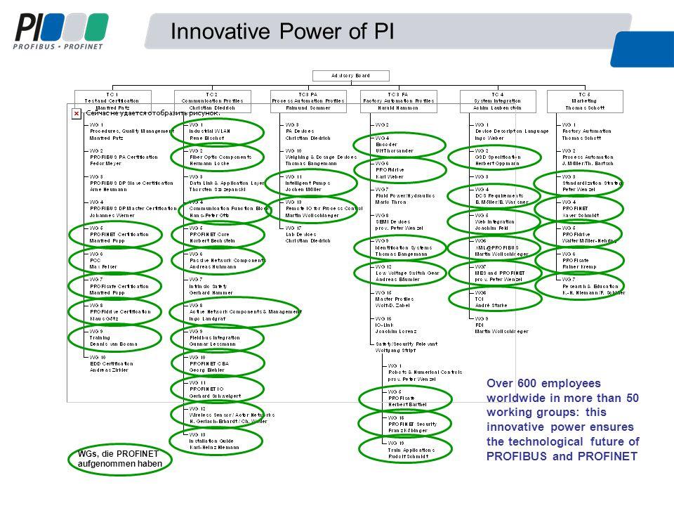 PROFINET is de open Industriële Ethernet Standaard voor Automation van PI PROFINET omvat alle vereisten voor de automatiseringstechnologie PROFINET – Belangrijkste eigenschappen Performance: Automation in Real-Time Safety: safety-gerelateerde communicatie met PROFIsafe Diagnose: Hoge beschikbaarheid van de installatie door snelle indienstname en foutopsporing Investment protection: Integratie van bestaande bussystemen Wat is PROFINET?