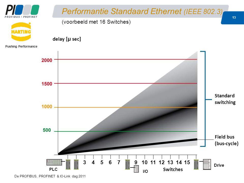 De PROFIBUS, PROFINET & IO-Link dag 2011 13 Performantie Standaard Ethernet (IEEE 802.3) Pushing Performance 23456789101112131415 Switches Standard switching delay [ μ sec] Field bus (bus-cycle) PLC I/O Drive (voorbeeld met 16 Switches)