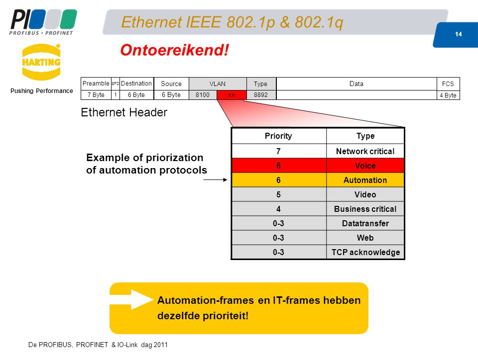 De PROFIBUS, PROFINET & IO-Link dag 2011 14 Ethernet IEEE 802.1p & 802.1q Pushing Performance PriorityType 7Network critical 6Voice 6Automation 5Video