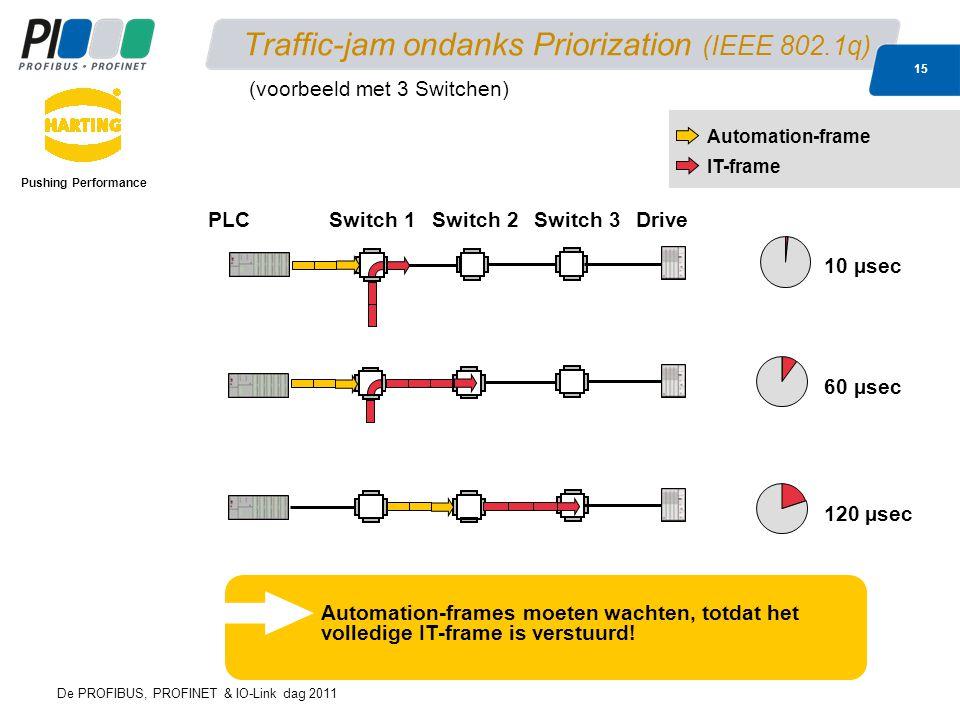 De PROFIBUS, PROFINET & IO-Link dag 2011 15 Traffic-jam ondanks Priorization (IEEE 802.1q) Pushing Performance 120 µsec Automation-frame IT-frame 10 µsec PLCDriveSwitch 1Switch 2Switch 3 Automation-frames moeten wachten, totdat het volledige IT-frame is verstuurd.