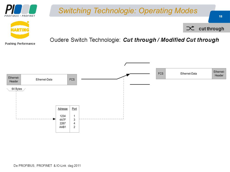 De PROFIBUS, PROFINET & IO-Link dag 2011 18 Pushing Performance Switching Technologie: Operating Modes Oudere Switch Technologie: Cut through / Modifi