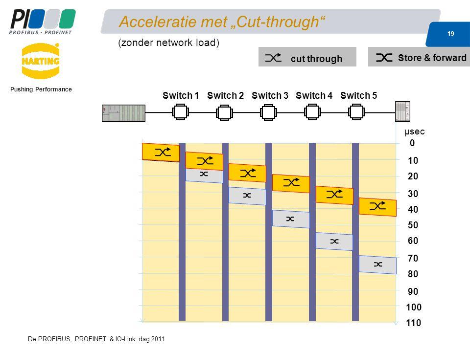 """De PROFIBUS, PROFINET & IO-Link dag 2011 19 Acceleratie met """"Cut-through"""" Pushing Performance 0 40 10 60 μsec 80 20 30 50 70 90 100 110 cut through St"""