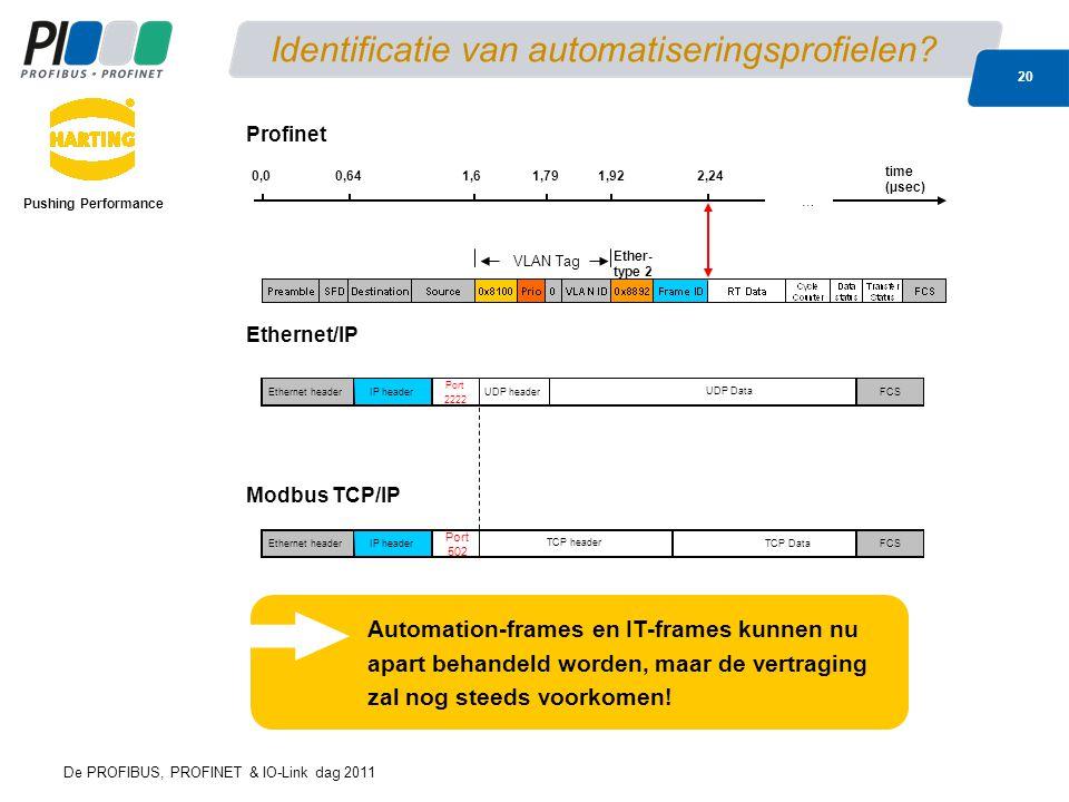 De PROFIBUS, PROFINET & IO-Link dag 2011 20 Identificatie van automatiseringsprofielen? Pushing Performance VLAN Tag 0,00,641,61,791,92 time (µsec) …