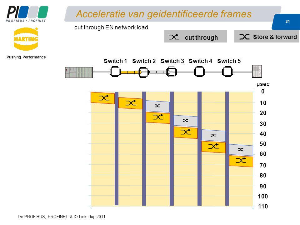 De PROFIBUS, PROFINET & IO-Link dag 2011 21 Acceleratie van geidentificeerde frames Pushing Performance cut through EN network load 0 40 10 60 μsec 80 20 30 50 70 90 100 110 cut through Store & forward Switch 1Switch 2Switch 3Switch 4Switch 5