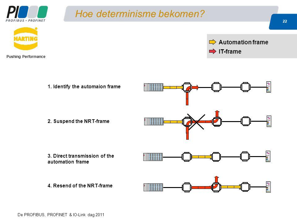 De PROFIBUS, PROFINET & IO-Link dag 2011 22 Hoe determinisme bekomen? Pushing Performance Automation frame IT-frame 4. Resend of the NRT-frame 1. Iden