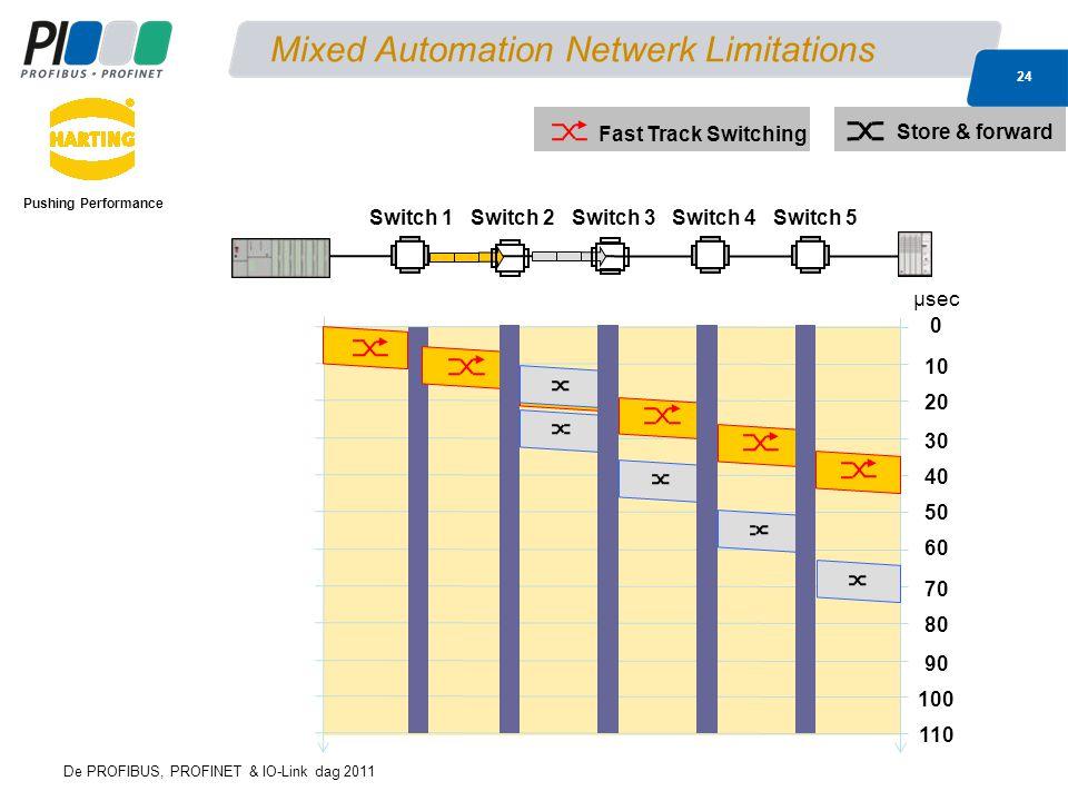 De PROFIBUS, PROFINET & IO-Link dag 2011 24 Mixed Automation Netwerk Limitations Pushing Performance 0 40 10 60 μsec 80 20 30 50 70 90 100 110 Switch 1Switch 2Switch 3Switch 4Switch 5 Fast Track Switching Store & forward