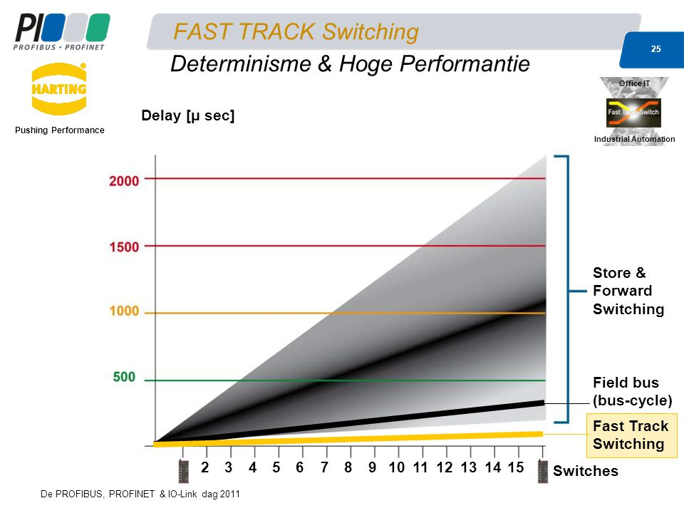 De PROFIBUS, PROFINET & IO-Link dag 2011 25 FAST TRACK Switching Pushing Performance 23456789101112131415 Switches Store & Forward Switching Delay [μ