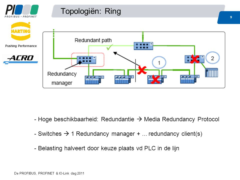 Topologiën: Ring 9 De PROFIBUS, PROFINET & IO-Link dag 2011 Pushing Performance - Hoge beschikbaarheid: Redundantie  Media Redundancy Protocol - Switches  1 Redundancy manager +...