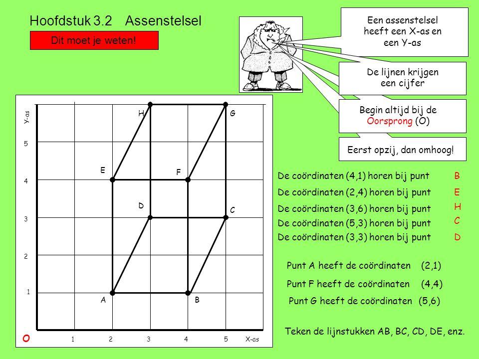 Dit moet je weten! Hoofdstuk 3.2 Assenstelsel Een assenstelsel heeft een X-as en een Y-as X-as Y-as O 12345 1 2 3 4 5 Eerst opzij, dan omhoog! Begin a