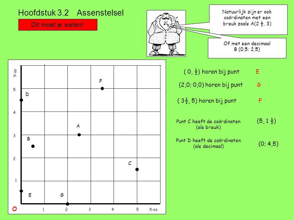 Dit moet je weten! Hoofdstuk 3.2 Assenstelsel Natuurlijk zijn er ook coördinaten met een breuk zoals A(2 ½, 3) X-as Y-as O 12345 1 2 3 4 5 Of met een