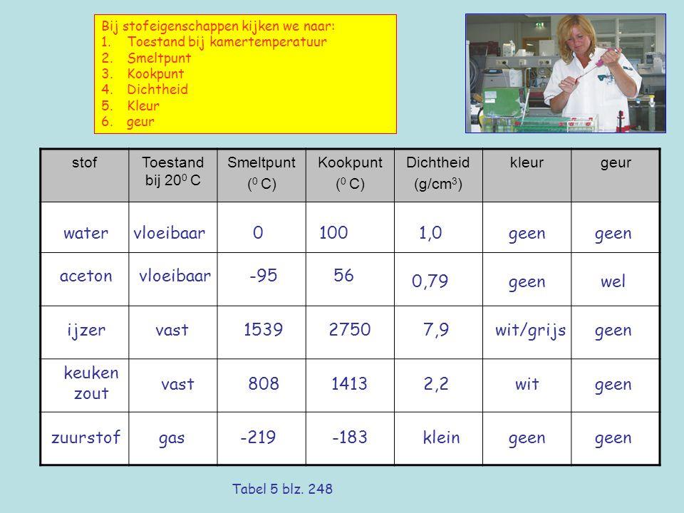 Bij stofeigenschappen kijken we naar: 1.Toestand bij kamertemperatuur 2.Smeltpunt 3.Kookpunt 4.Dichtheid 5.Kleur 6.geur stofToestand bij 20 0 C Smeltpunt ( 0 C) Kookpunt ( 0 C) Dichtheid (g/cm 3 ) kleurgeur watervloeibaar01001,0geen acetonvloeibaar-9556 0,79geenwel ijzervast153927507,9wit/grijsgeen keuken zout vast80814132,2witgeen zuurstofgas-219-183kleingeen Tabel 5 blz.