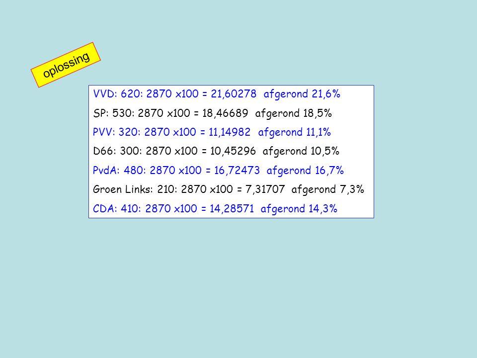 VVD: 620: 2870 x100 = 21,60278 afgerond 21,6% SP: 530: 2870 x100 = 18,46689 afgerond 18,5% PVV: 320: 2870 x100 = 11,14982 afgerond 11,1% D66: 300: 2870 x100 = 10,45296 afgerond 10,5% PvdA: 480: 2870 x100 = 16,72473 afgerond 16,7% Groen Links: 210: 2870 x100 = 7,31707 afgerond 7,3% CDA: 410: 2870 x100 = 14,28571 afgerond 14,3% oplossing