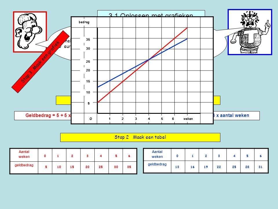 3.1 Oplossen met grafieken Ik heb al 5 euro en krijg elke week 5 euro zakgeld.