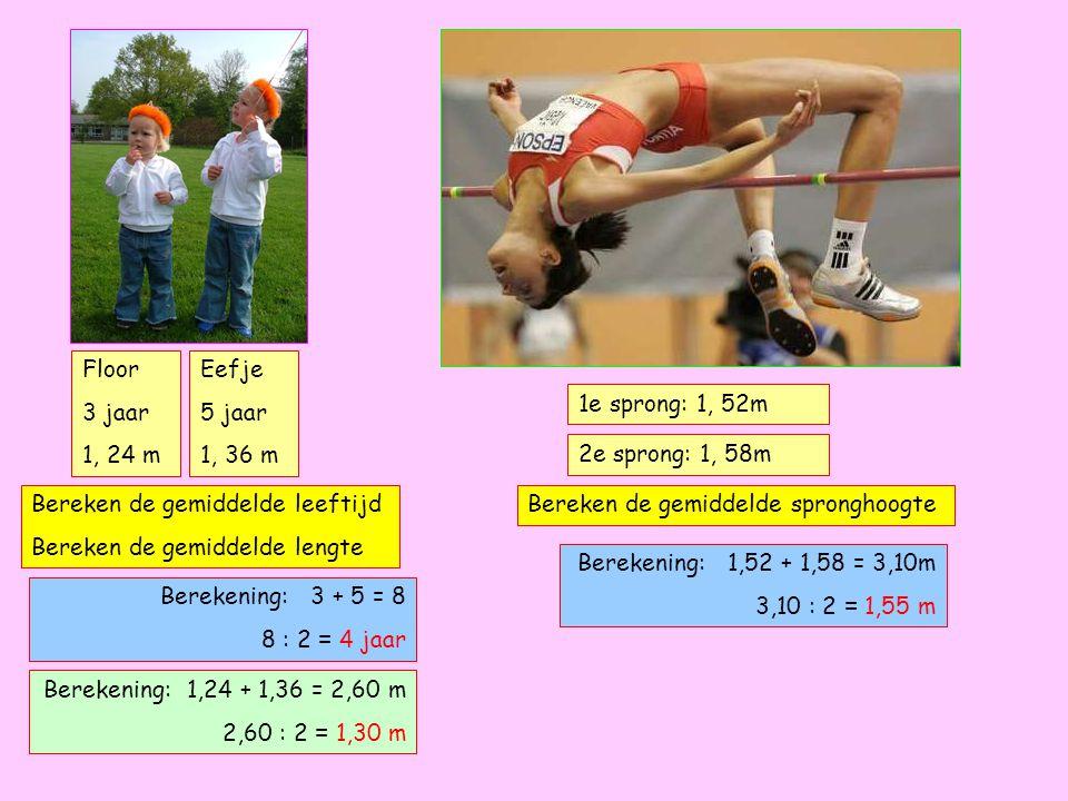 Floor 3 jaar 1, 24 m Eefje 5 jaar 1, 36 m Berekening: 3 + 5 = 8 8 : 2 = 4 jaar Bereken de gemiddelde leeftijd Bereken de gemiddelde lengte Berekening: 1,24 + 1,36 = 2,60 m 2,60 : 2 = 1,30 m 1e sprong: 1, 52m 2e sprong: 1, 58m Bereken de gemiddelde spronghoogte Berekening: 1,52 + 1,58 = 3,10m 3,10 : 2 = 1,55 m