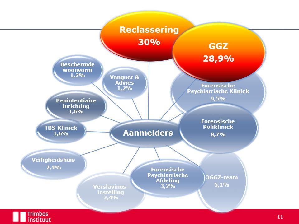 11 Aanmelders Penintentiaire inrichting 1,6% TBS-Kliniek 1,6% Beschermde woonvorm 1,2% Vangnet & Advies 1,2% Veiligheidshuis 2,4% OGGZ-team 5,1% Versl