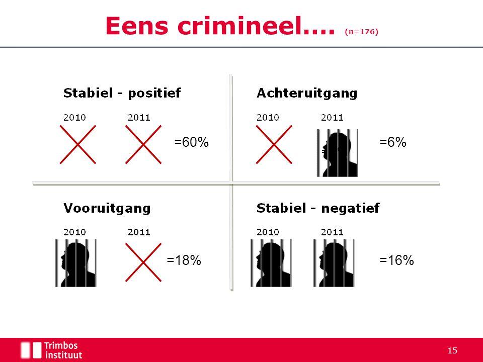 15 Eens crimineel…. (n=176) =60%=6% =18%=16%