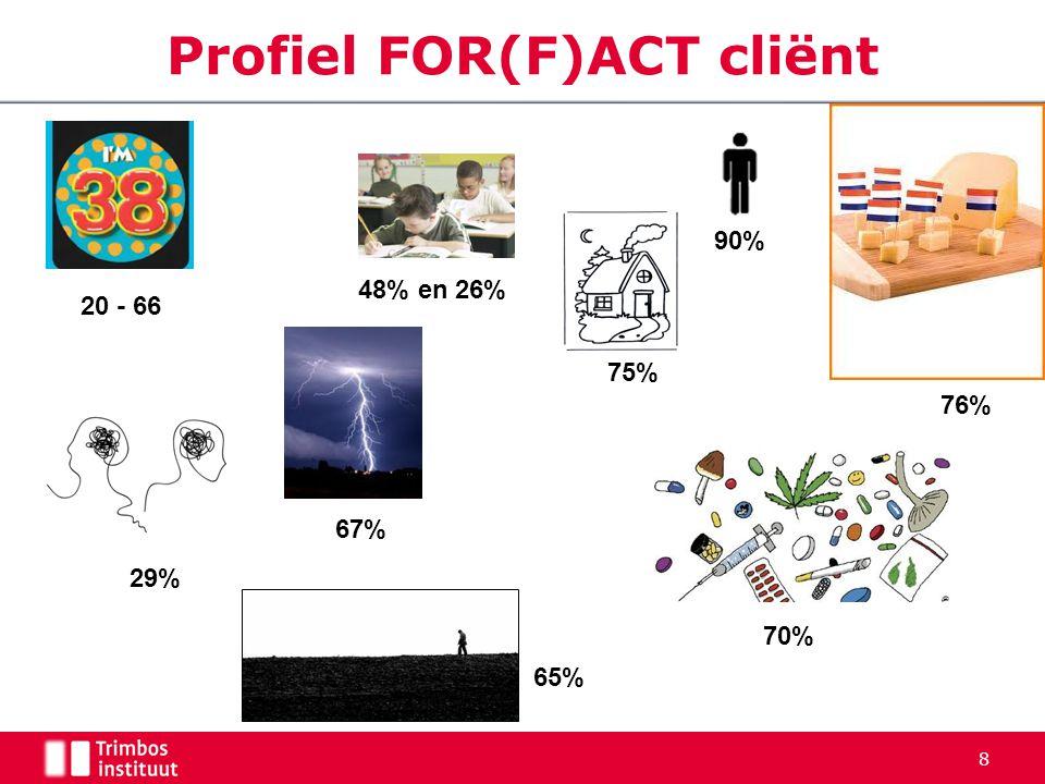 Profiel FOR(F)ACT cliënt 8 20 - 66 48% en 26% 75% 76% 70% 90% 67% 29% 65%