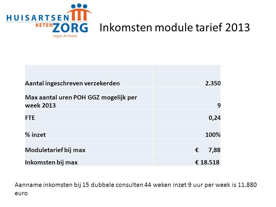 Aanname inkomsten bij 15 dubbele consulten 44 weken inzet 9 uur per week is 11.880 euro Inkomstenmodule tarief 2013 Aantal ingeschreven verzekerden2.3