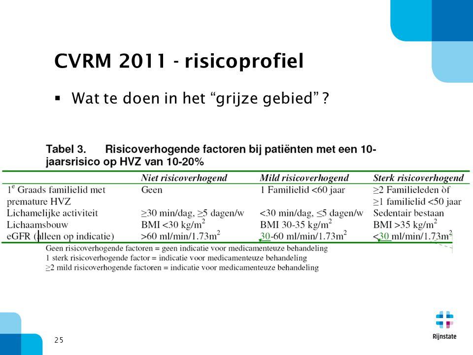 """25 CVRM 2011 - risicoprofiel  Wat te doen in het """"grijze gebied"""" ?"""