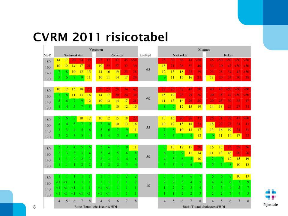 8 CVRM 2011 risicotabel
