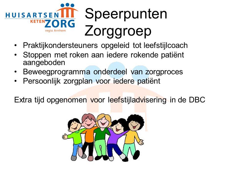 Speerpunten Zorggroep Praktijkondersteuners opgeleid tot leefstijlcoach Stoppen met roken aan iedere rokende patiënt aangeboden Beweegprogramma onderd
