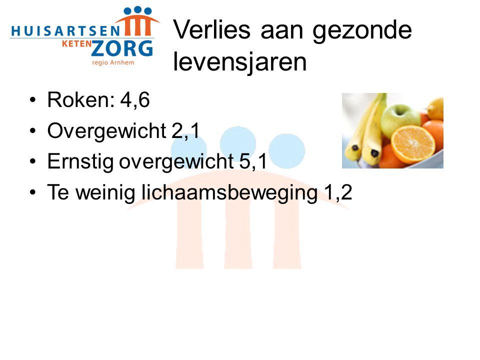 Verlies aan gezonde levensjaren Roken: 4,6 Overgewicht 2,1 Ernstig overgewicht 5,1 Te weinig lichaamsbeweging 1,2