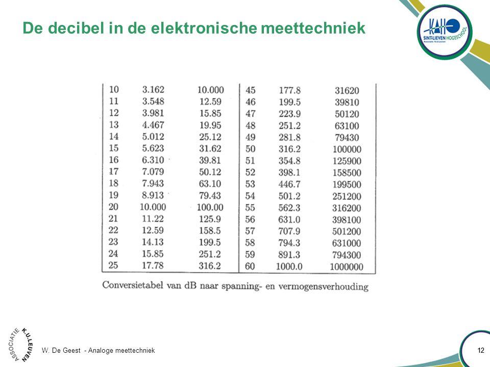 W. De Geest - Analoge meettechniek 12 De decibel in de elektronische meettechniek