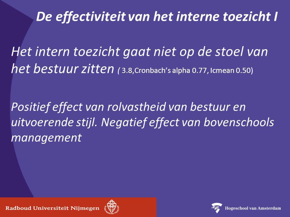 De effectiviteit van het interne toezicht I Het intern toezicht gaat niet op de stoel van het bestuur zitten ( 3.8,Cronbach's alpha 0.77, Icmean 0.50) Positief effect van rolvastheid van bestuur en uitvoerende stijl.